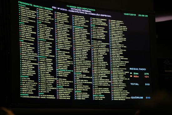 Foram 379 a favor e 131 contra o texto que muda as regras da aposentadoria no Brasil - Foto: Luis Macedo/Agência Câmara