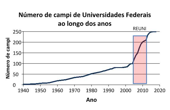 Artigo | A interiorização das Universidades Federais foi um acerto estratégico